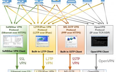Create a VPN server using a linux VM