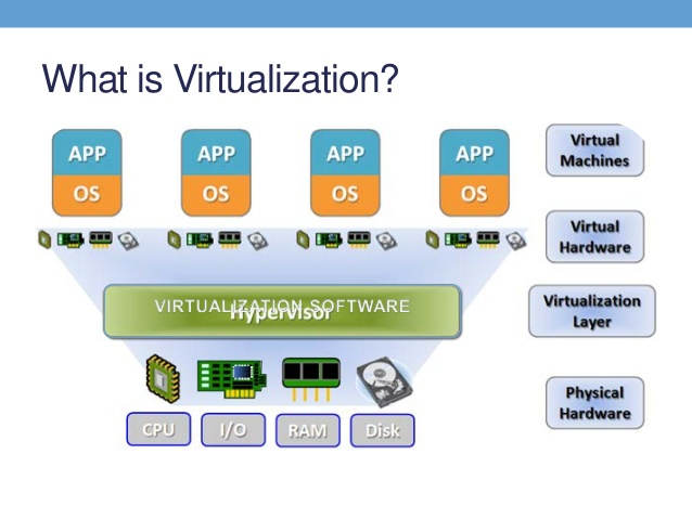 Hypervisors & virtualization