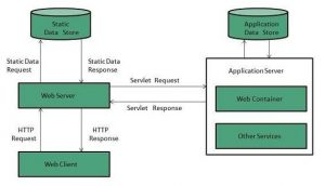 how to install a web server - One Dollarvps