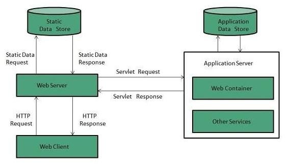how to install a web server