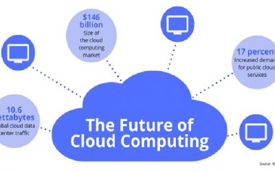The future of cloud computing and what to expect