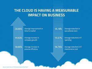 link between Cloud computing for you