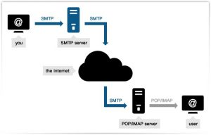 SMTP Stand for